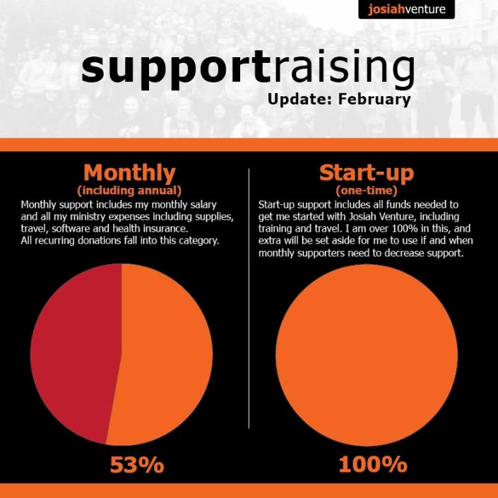 Support chart- feb